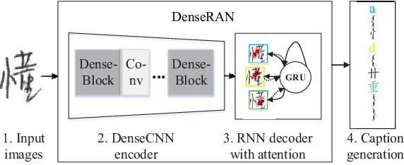 Figure 3 for DenseRAN for Offline Handwritten Chinese Character Recognition