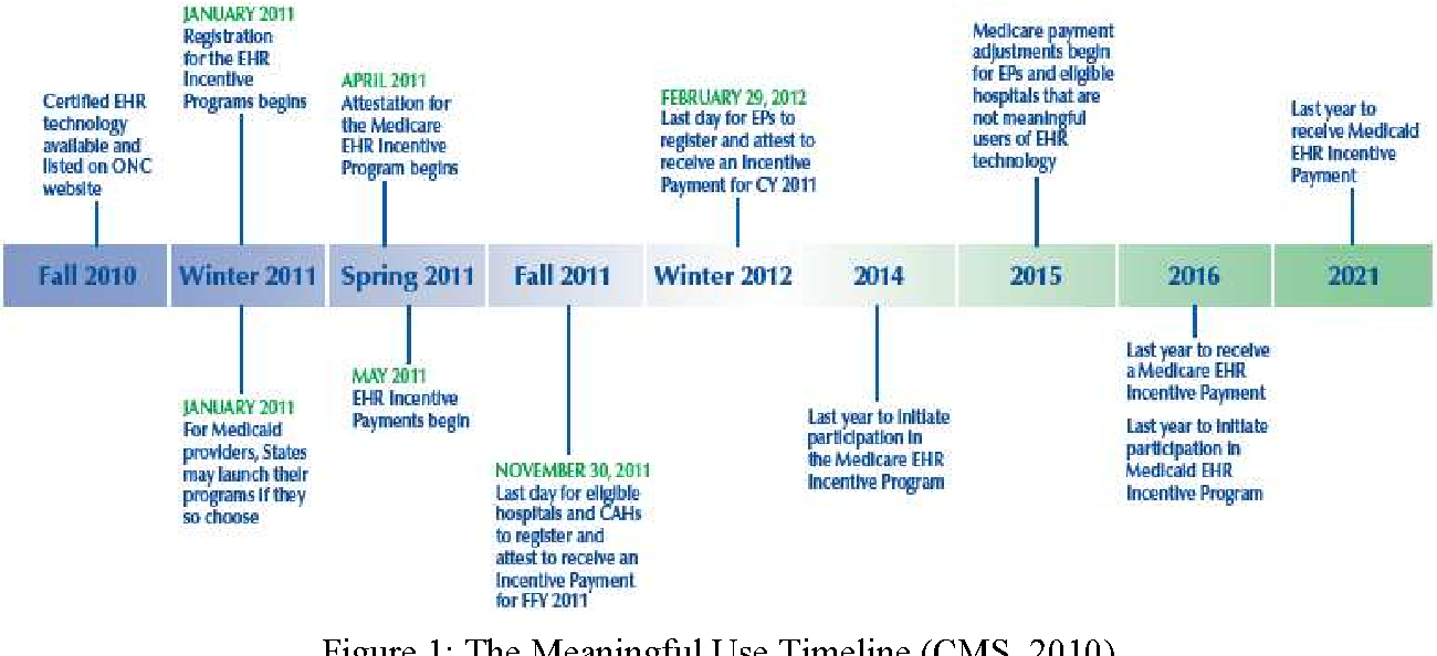 Figure 1 from Electronic Health Records (EHR) Meaningful Use: Implications on EHR Definition