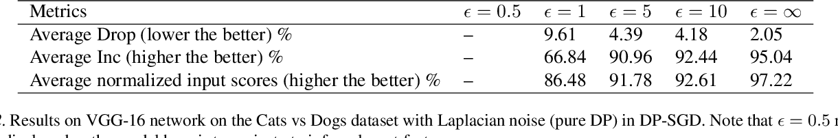Figure 3 for When Differential Privacy Meets Interpretability: A Case Study