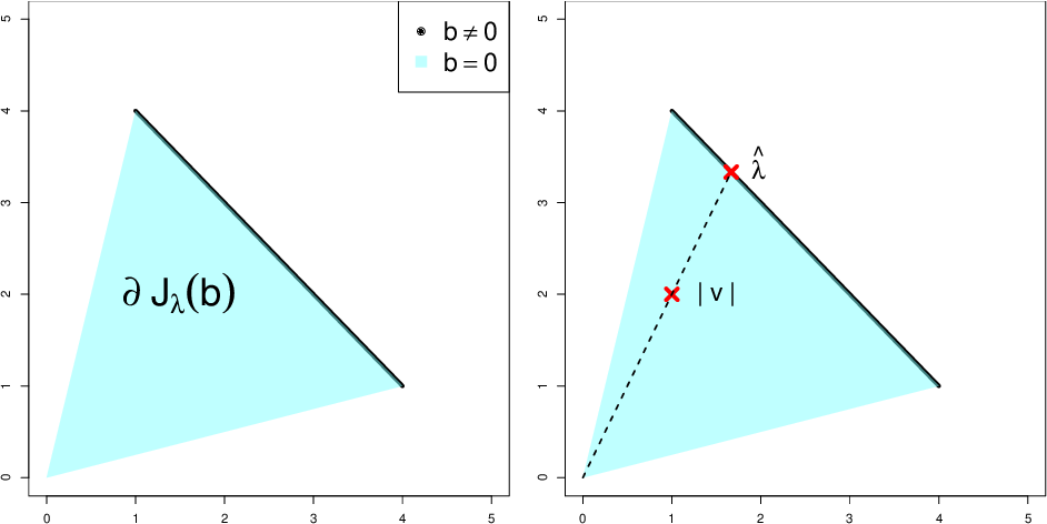 Figure 4 for Algorithmic Analysis and Statistical Estimation of SLOPE via Approximate Message Passing
