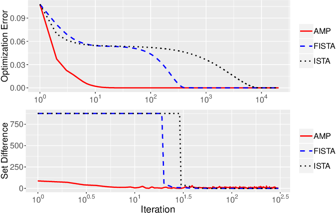 Figure 2 for Algorithmic Analysis and Statistical Estimation of SLOPE via Approximate Message Passing