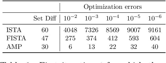 Figure 1 for Algorithmic Analysis and Statistical Estimation of SLOPE via Approximate Message Passing
