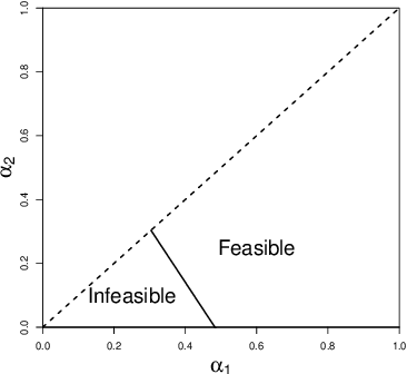 Figure 3 for Algorithmic Analysis and Statistical Estimation of SLOPE via Approximate Message Passing