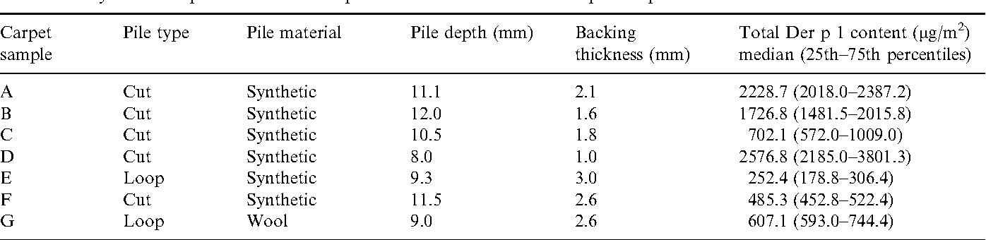 Table 1. Physical description and total Der p 1 content of the unt