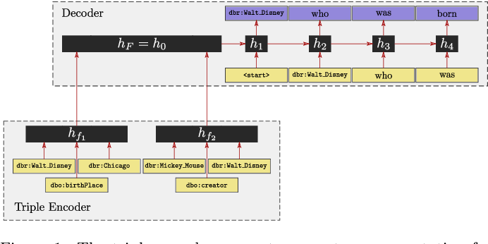 Figure 2 for Neural Wikipedian: Generating Textual Summaries from Knowledge Base Triples