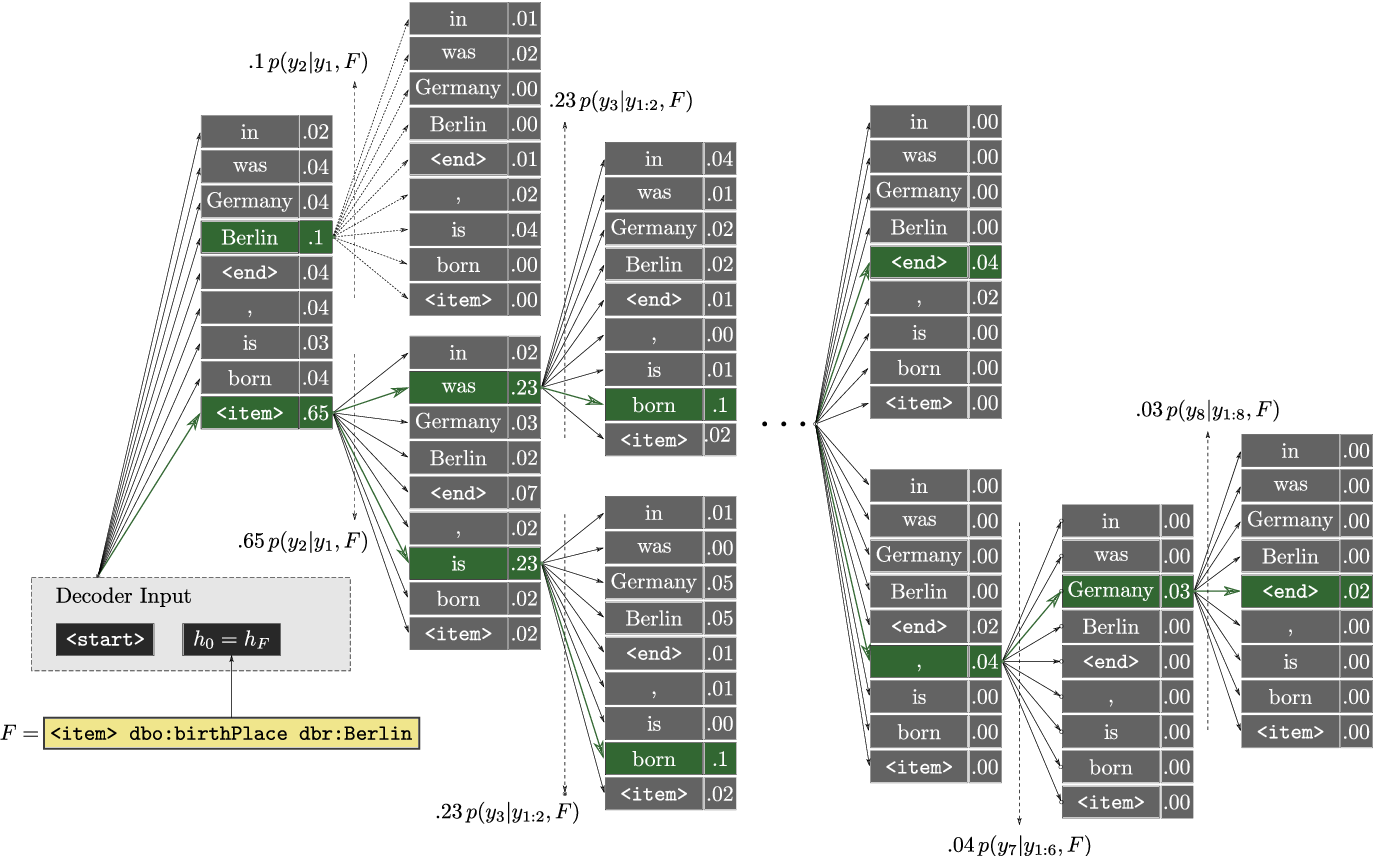 Figure 3 for Neural Wikipedian: Generating Textual Summaries from Knowledge Base Triples