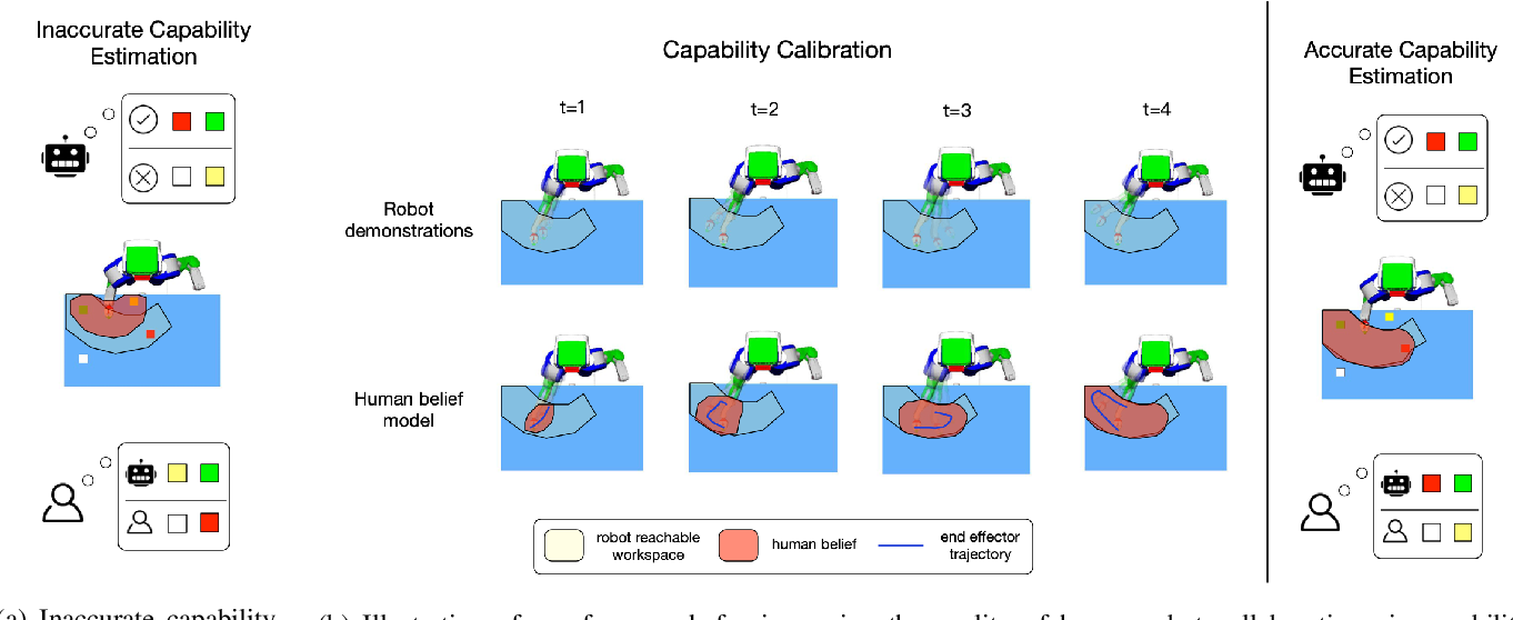 Figure 1 for Show Me What You Can Do: Capability Calibration on Reachable Workspace for Human-Robot Collaboration
