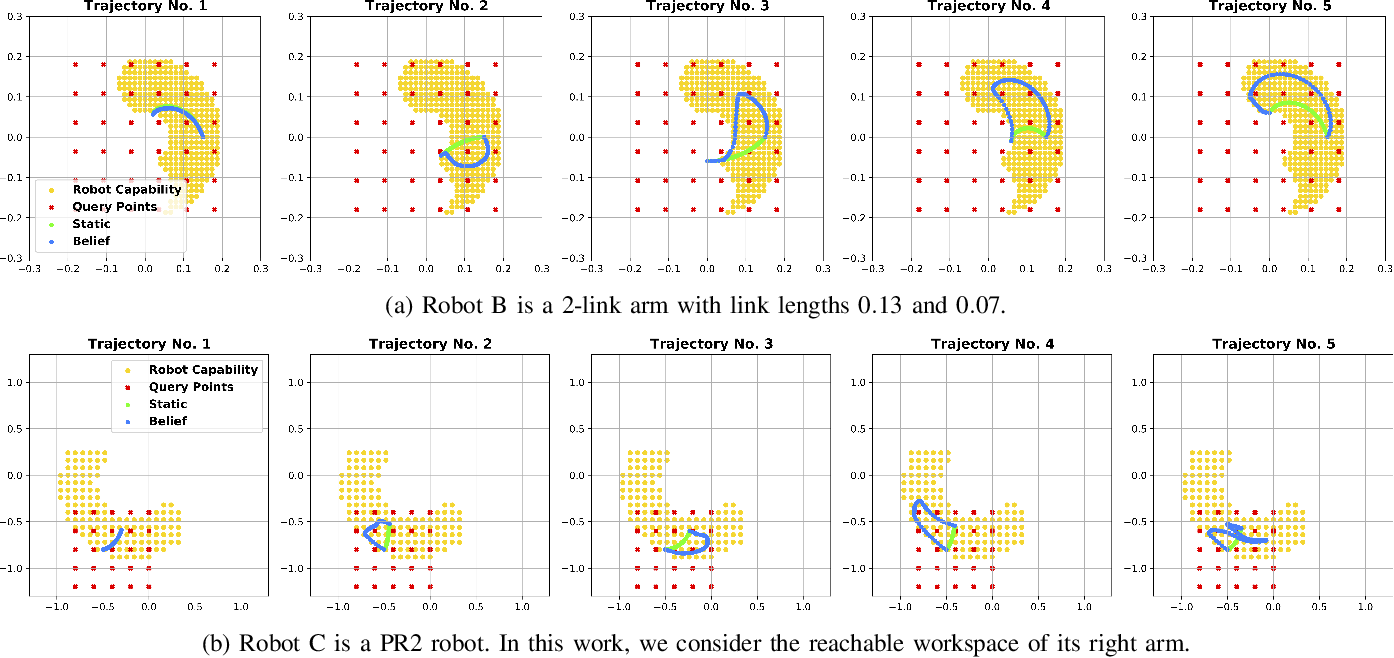 Figure 3 for Show Me What You Can Do: Capability Calibration on Reachable Workspace for Human-Robot Collaboration