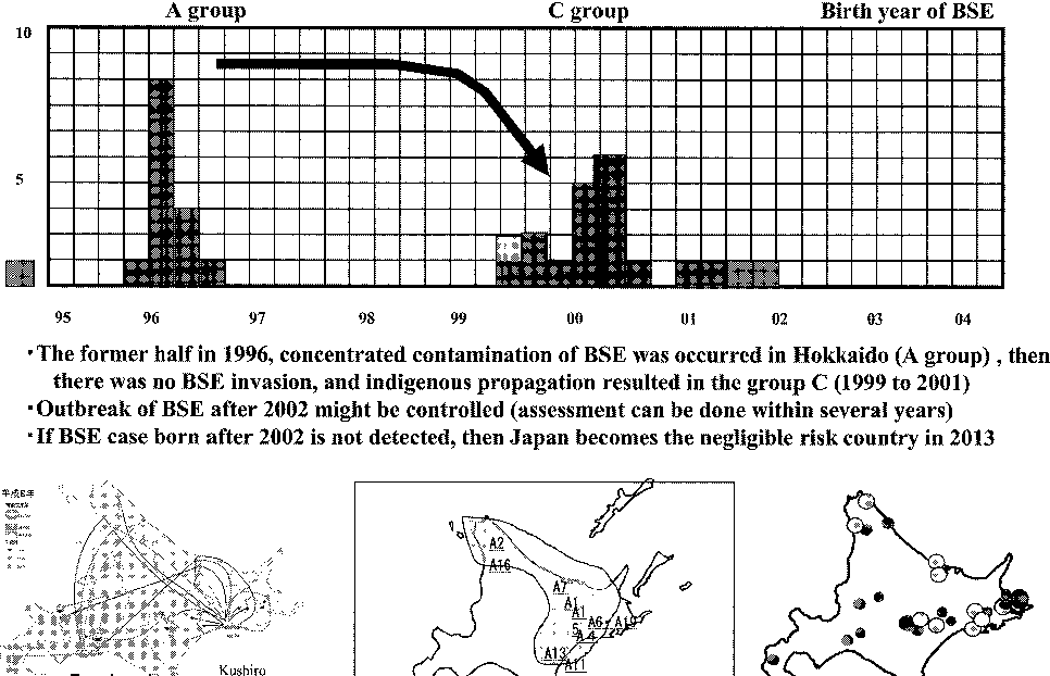 Figure 1 from Epidemiological study on BSE outbreak in Japan