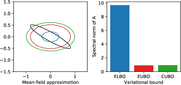 Figure 1 for Decision-Making with Auto-Encoding Variational Bayes