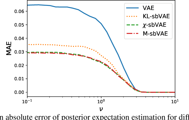 Figure 3 for Decision-Making with Auto-Encoding Variational Bayes