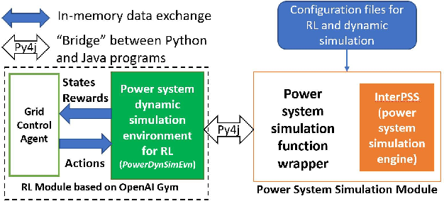 Figure 1 for Adaptive Power System Emergency Control using Deep Reinforcement Learning