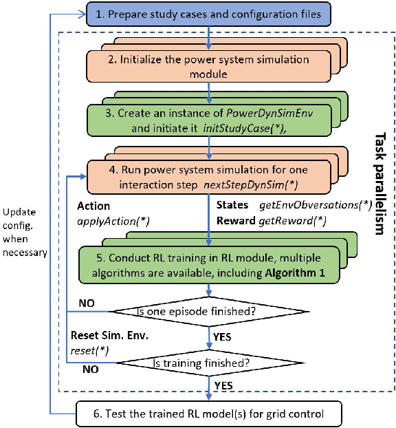 Figure 2 for Adaptive Power System Emergency Control using Deep Reinforcement Learning