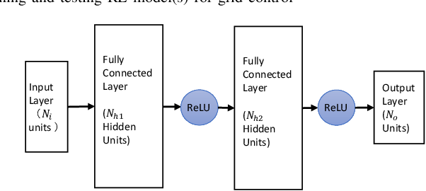 Figure 3 for Adaptive Power System Emergency Control using Deep Reinforcement Learning
