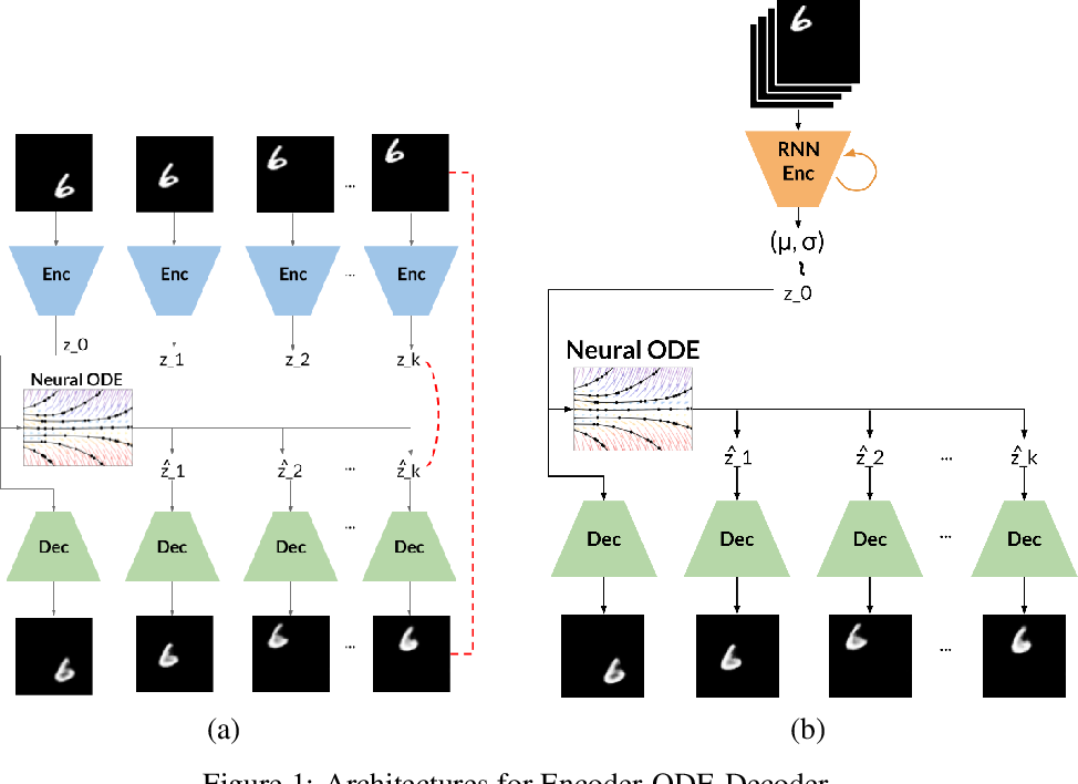 Figure 1 for Simple Video Generation using Neural ODEs