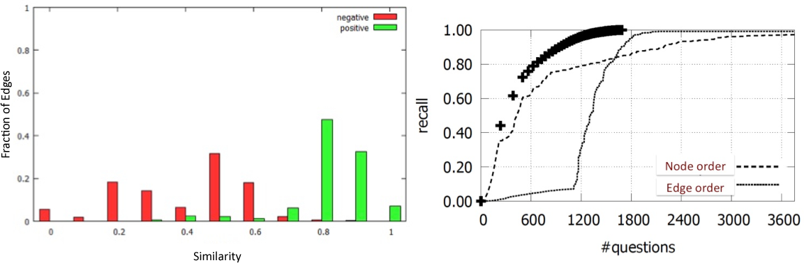 Figure 3 for A Theoretical Analysis of First Heuristics of Crowdsourced Entity Resolution