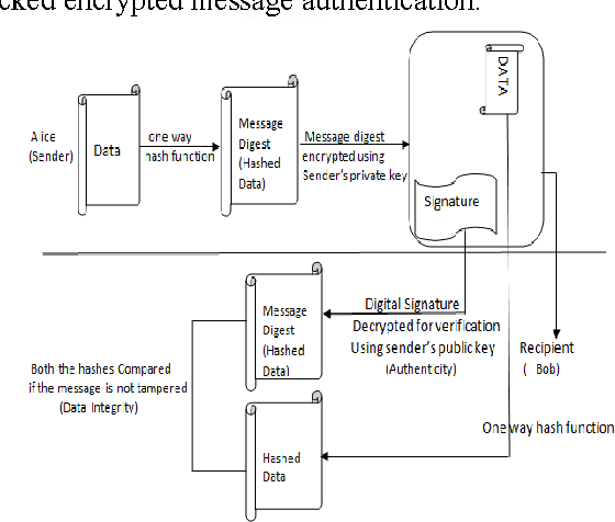 PDF] A Java Implementation of Signcryption Protocol Based on