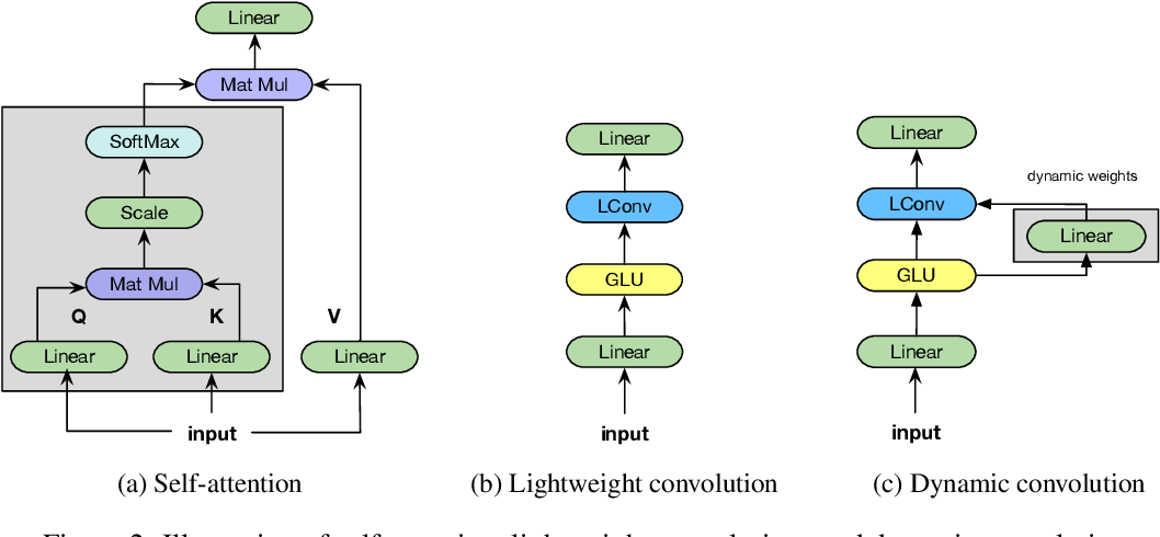 Figure 3 for Pay Less Attention with Lightweight and Dynamic Convolutions
