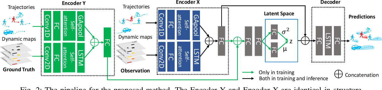 Figure 2 for Exploring Dynamic Context for Multi-path Trajectory Prediction