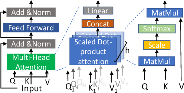 Figure 3 for Exploring Dynamic Context for Multi-path Trajectory Prediction