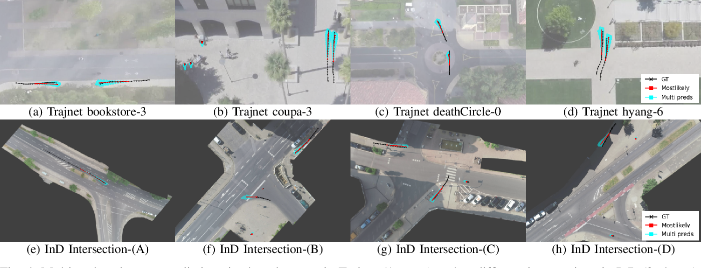 Figure 4 for Exploring Dynamic Context for Multi-path Trajectory Prediction