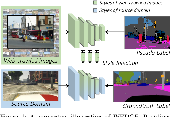 Figure 1 for WEDGE: Web-Image Assisted Domain Generalization for Semantic Segmentation