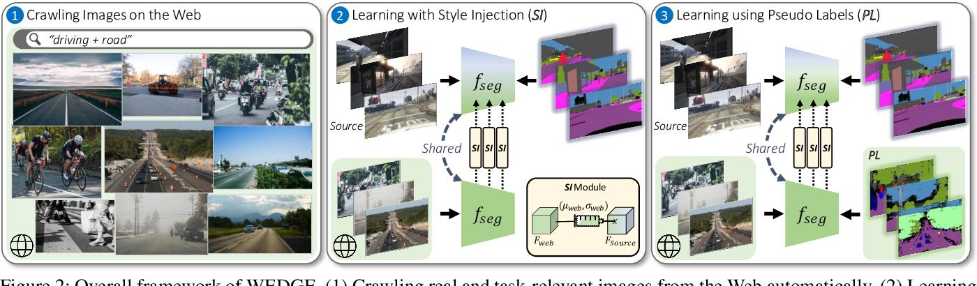 Figure 3 for WEDGE: Web-Image Assisted Domain Generalization for Semantic Segmentation