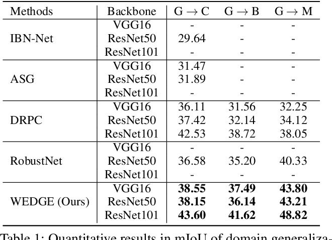Figure 2 for WEDGE: Web-Image Assisted Domain Generalization for Semantic Segmentation