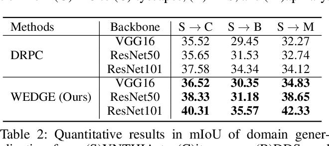 Figure 4 for WEDGE: Web-Image Assisted Domain Generalization for Semantic Segmentation