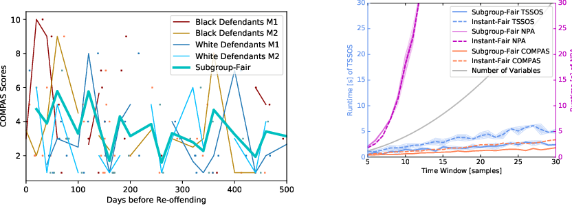 Figure 3 for Fairness in Forecasting and Learning Linear Dynamical Systems
