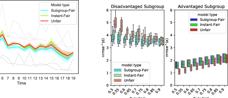 Figure 2 for Fairness in Forecasting and Learning Linear Dynamical Systems