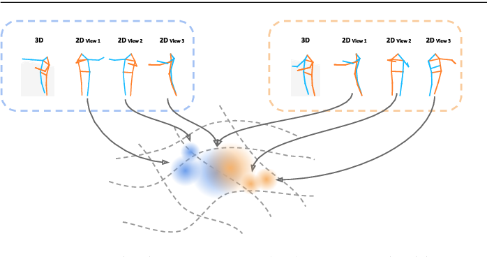 Figure 1 for View-Invariant, Occlusion-Robust Probabilistic Embedding for Human Pose