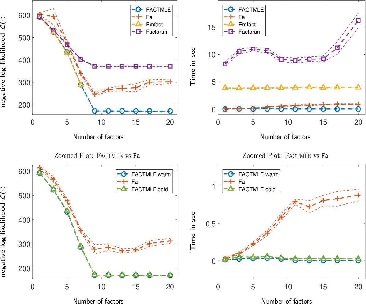 Figure 1 for Computation of the Maximum Likelihood estimator in low-rank Factor Analysis