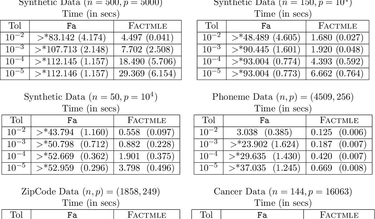 Figure 2 for Computation of the Maximum Likelihood estimator in low-rank Factor Analysis