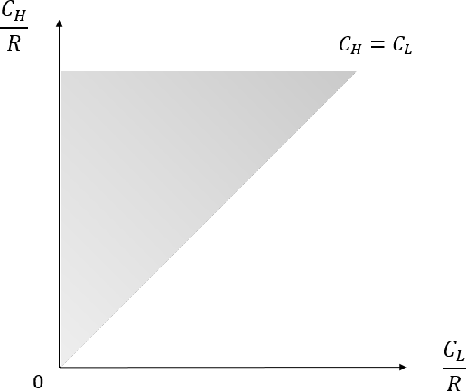 Figure 1 for Algorithmic Transparency with Strategic Users
