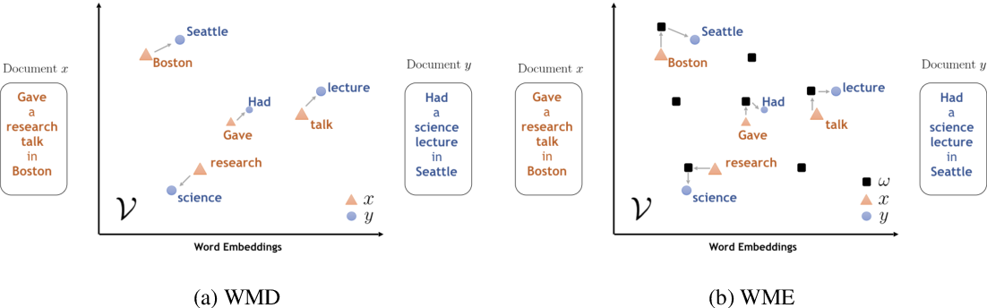 Figure 1 for Word Mover's Embedding: From Word2Vec to Document Embedding