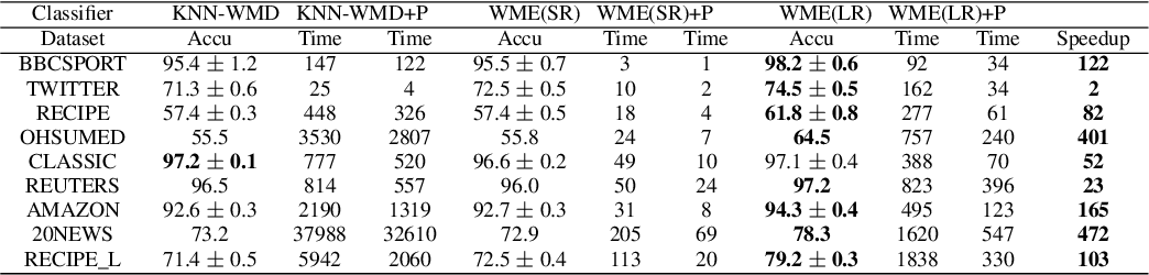 Figure 4 for Word Mover's Embedding: From Word2Vec to Document Embedding
