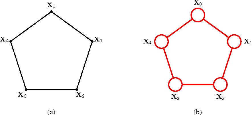 Figure 1 for Modeling and Estimation of Discrete-Time Reciprocal Processes via Probabilistic Graphical Models