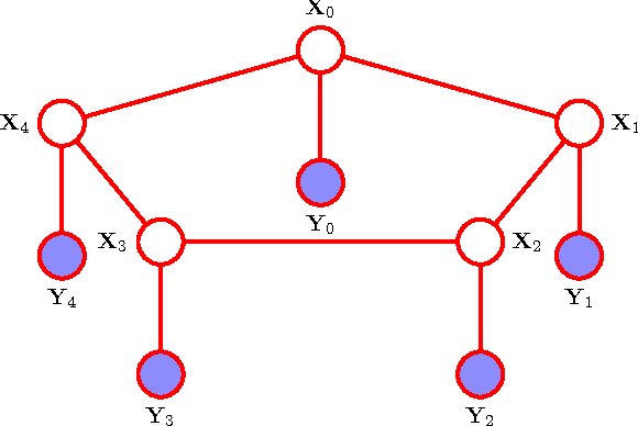 Figure 3 for Modeling and Estimation of Discrete-Time Reciprocal Processes via Probabilistic Graphical Models