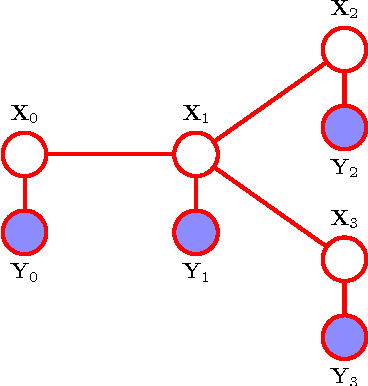 Figure 4 for Modeling and Estimation of Discrete-Time Reciprocal Processes via Probabilistic Graphical Models