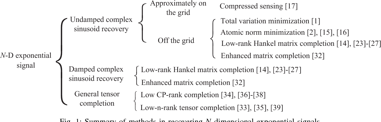 Figure 1 for Hankel Matrix Nuclear Norm Regularized Tensor Completion for $N$-dimensional Exponential Signals