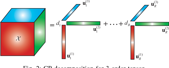 Figure 4 for Hankel Matrix Nuclear Norm Regularized Tensor Completion for $N$-dimensional Exponential Signals