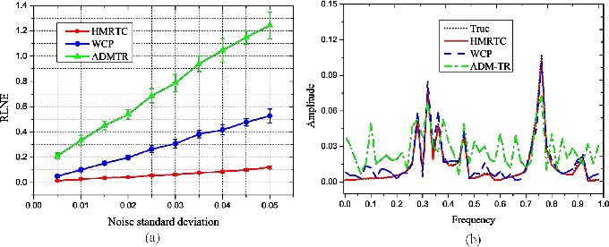 Figure 2 for Hankel Matrix Nuclear Norm Regularized Tensor Completion for $N$-dimensional Exponential Signals