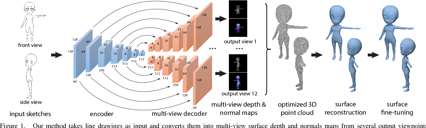 Figure 1 for 3D Shape Reconstruction from Sketches via Multi-view Convolutional Networks