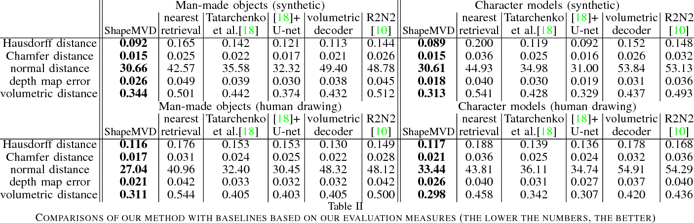 Figure 4 for 3D Shape Reconstruction from Sketches via Multi-view Convolutional Networks