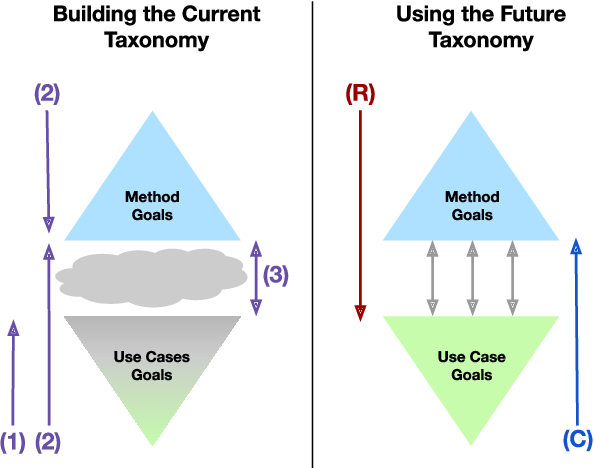 Figure 3 for Towards Connecting Use Cases and Methods in Interpretable Machine Learning