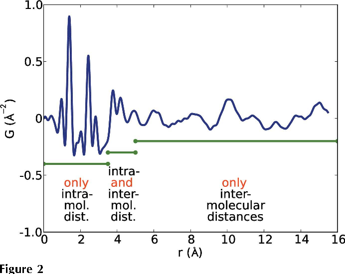 Figure 2 from Modelling pair distribution functions (PDFs) of