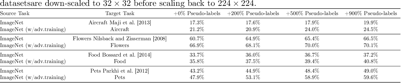 Figure 4 for Adversarial Training Helps Transfer Learning via Better Representations
