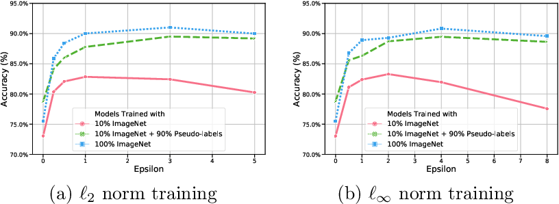 Figure 3 for Adversarial Training Helps Transfer Learning via Better Representations