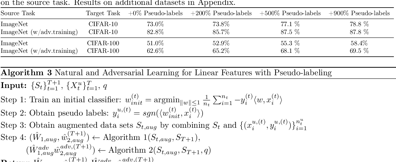 Figure 2 for Adversarial Training Helps Transfer Learning via Better Representations